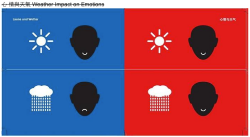 Weather impact on emotions